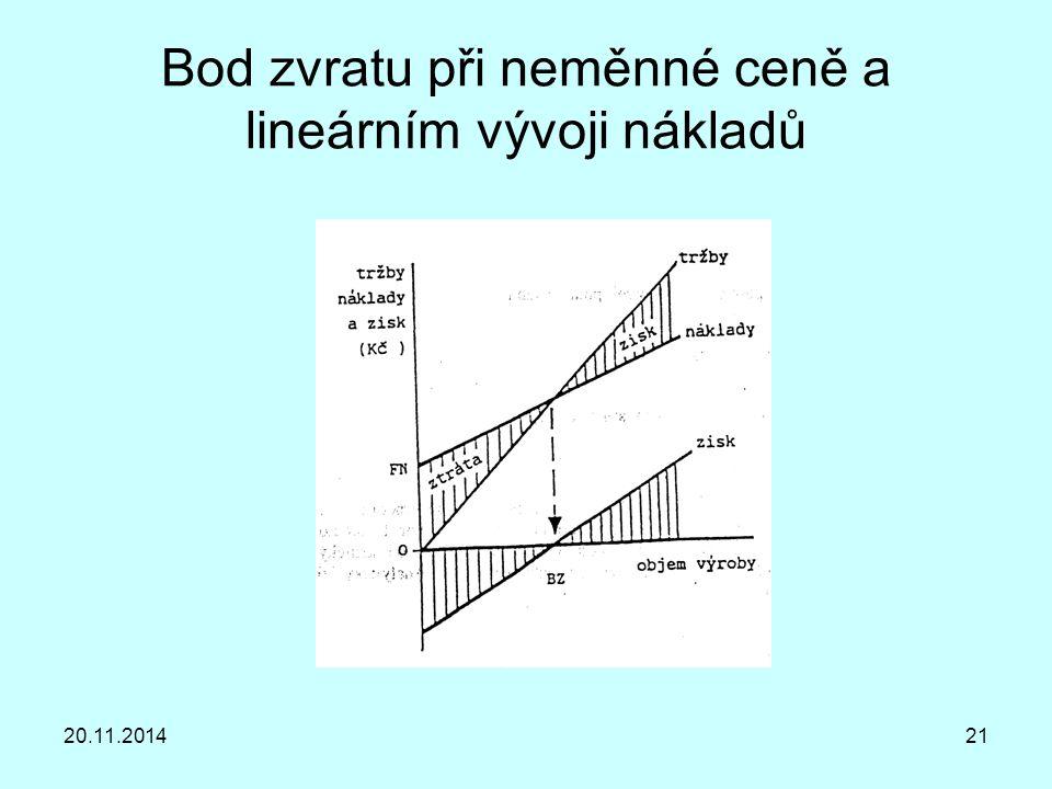 20.11.201421 Bod zvratu při neměnné ceně a lineárním vývoji nákladů