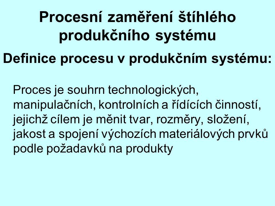 Procesní zaměření štíhlého produkčního systému Definice procesu v produkčním systému: Proces je souhrn technologických, manipulačních, kontrolních a ř