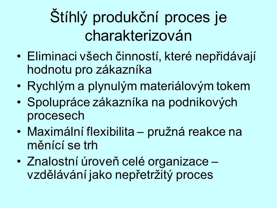 Štíhlý produkční proces je charakterizován Eliminaci všech činností, které nepřidávají hodnotu pro zákazníka Rychlým a plynulým materiálovým tokem Spo