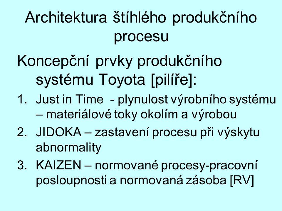 Architektura štíhlého produkčního procesu Koncepční prvky produkčního systému Toyota [pilíře]: 1.Just in Time - plynulost výrobního systému – materiál