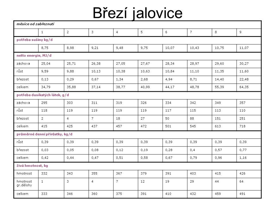 Březí jalovice měsíce od zabřeznutí 123456789 potřeba sušiny kg/d 8,758,989,219,489,7510,0710,4310,7511,07 netto energie, MJ/d záchova25,0425,7126,382
