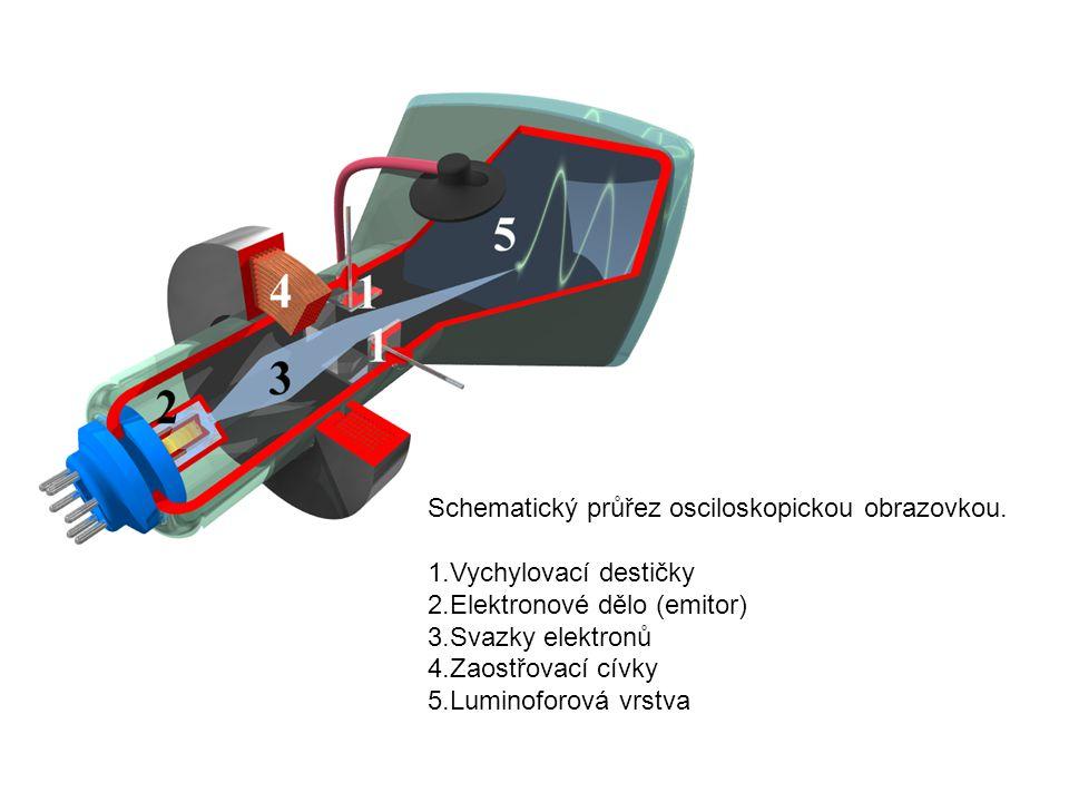 Schematický průřez osciloskopickou obrazovkou. 1.Vychylovací destičky 2.Elektronové dělo (emitor) 3.Svazky elektronů 4.Zaostřovací cívky 5.Luminoforov
