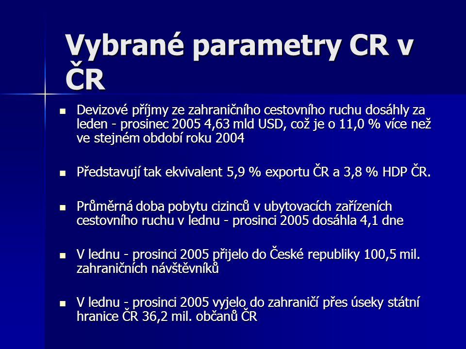 Vybrané parametry CR v ČR Devizové příjmy ze zahraničního cestovního ruchu dosáhly za leden - prosinec 2005 4,63 mld USD, což je o 11,0 % více než ve