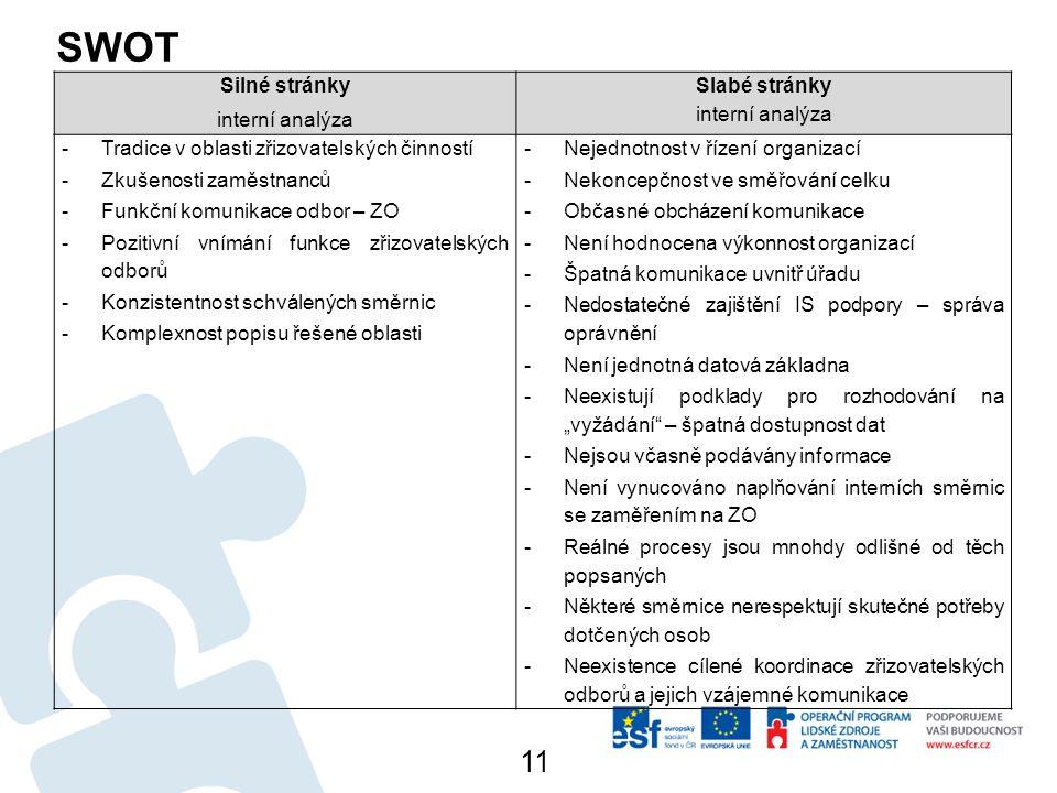 """SWOT 11 Silné stránky interní analýza Slabé stránky interní analýza -Tradice v oblasti zřizovatelských činností -Zkušenosti zaměstnanců -Funkční komunikace odbor – ZO -Pozitivní vnímání funkce zřizovatelských odborů -Konzistentnost schválených směrnic -Komplexnost popisu řešené oblasti -Nejednotnost v řízení organizací -Nekoncepčnost ve směřování celku -Občasné obcházení komunikace -Není hodnocena výkonnost organizací -Špatná komunikace uvnitř úřadu -Nedostatečné zajištění IS podpory – správa oprávnění -Není jednotná datová základna -Neexistují podklady pro rozhodování na """"vyžádání – špatná dostupnost dat -Nejsou včasně podávány informace -Není vynucováno naplňování interních směrnic se zaměřením na ZO -Reálné procesy jsou mnohdy odlišné od těch popsaných -Některé směrnice nerespektují skutečné potřeby dotčených osob -Neexistence cílené koordinace zřizovatelských odborů a jejich vzájemné komunikace"""