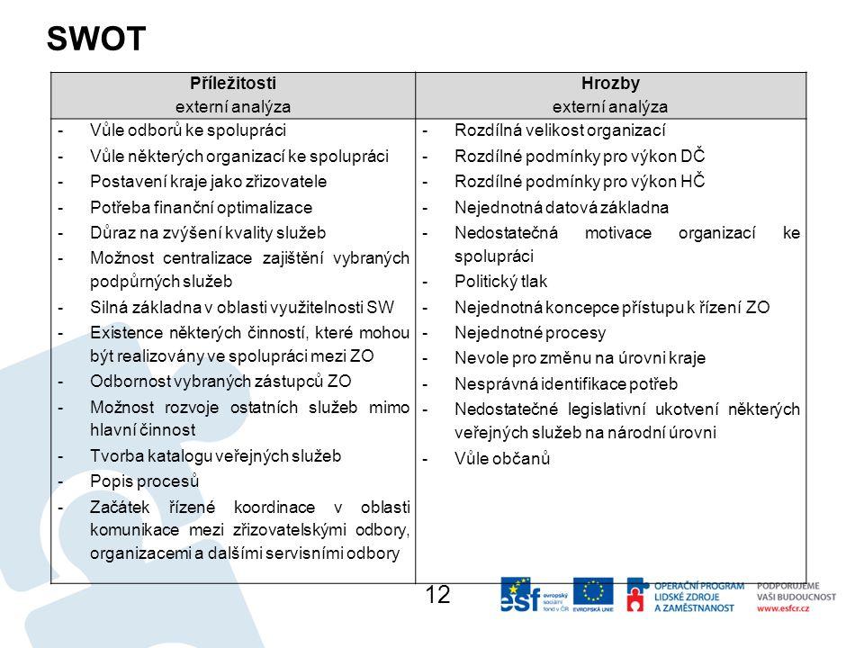 SWOT 12 Příležitosti externí analýza Hrozby externí analýza -Vůle odborů ke spolupráci -Vůle některých organizací ke spolupráci -Postavení kraje jako zřizovatele -Potřeba finanční optimalizace -Důraz na zvýšení kvality služeb -Možnost centralizace zajištění vybraných podpůrných služeb -Silná základna v oblasti využitelnosti SW -Existence některých činností, které mohou být realizovány ve spolupráci mezi ZO -Odbornost vybraných zástupců ZO -Možnost rozvoje ostatních služeb mimo hlavní činnost -Tvorba katalogu veřejných služeb -Popis procesů -Začátek řízené koordinace v oblasti komunikace mezi zřizovatelskými odbory, organizacemi a dalšími servisními odbory -Rozdílná velikost organizací -Rozdílné podmínky pro výkon DČ -Rozdílné podmínky pro výkon HČ -Nejednotná datová základna -Nedostatečná motivace organizací ke spolupráci -Politický tlak -Nejednotná koncepce přístupu k řízení ZO -Nejednotné procesy -Nevole pro změnu na úrovni kraje -Nesprávná identifikace potřeb -Nedostatečné legislativní ukotvení některých veřejných služeb na národní úrovni -Vůle občanů