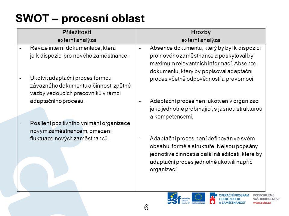 SWOT – procesní oblast 6 Příležitosti externí analýza Hrozby externí analýza - Revize interní dokumentace, která je k dispozici pro nového zaměstnance.