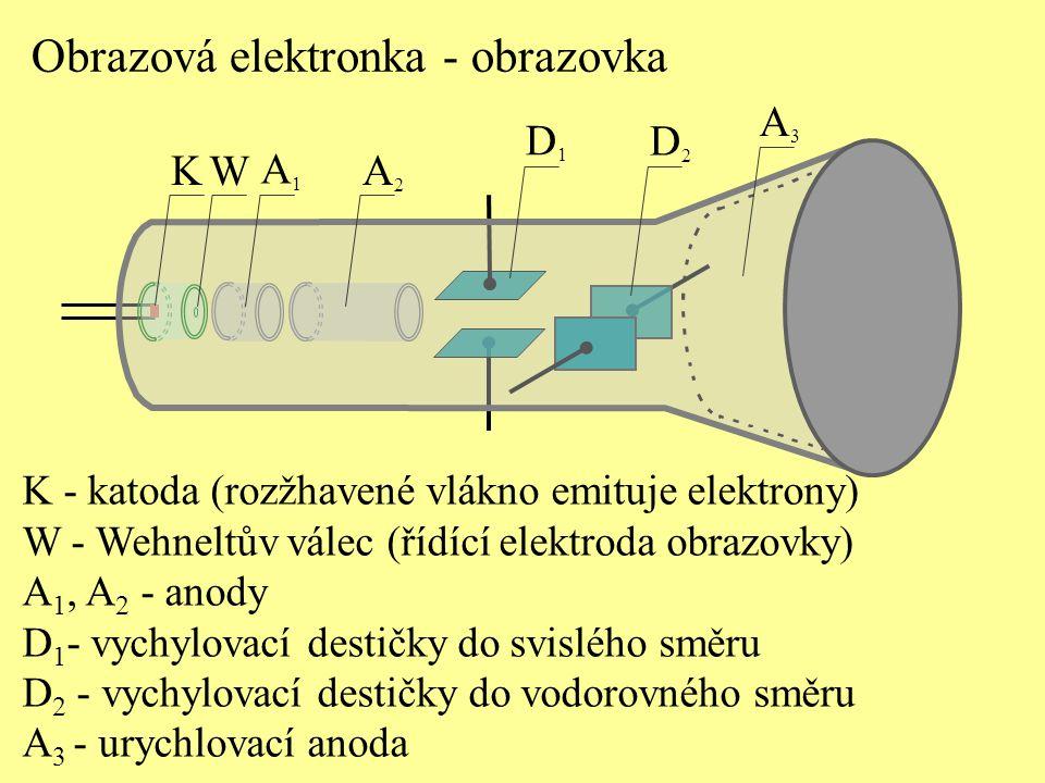 Obrazová elektronka - obrazovka K W A1A1 A2A2 D1D1 D2D2 A3A3 K - katoda (rozžhavené vlákno emituje elektrony) W - Wehneltův válec (řídící elektroda ob