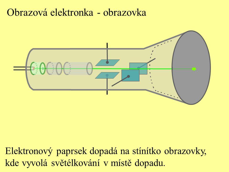Elektronový paprsek dopadá na stínítko obrazovky, kde vyvolá světélkování v místě dopadu. Obrazová elektronka - obrazovka
