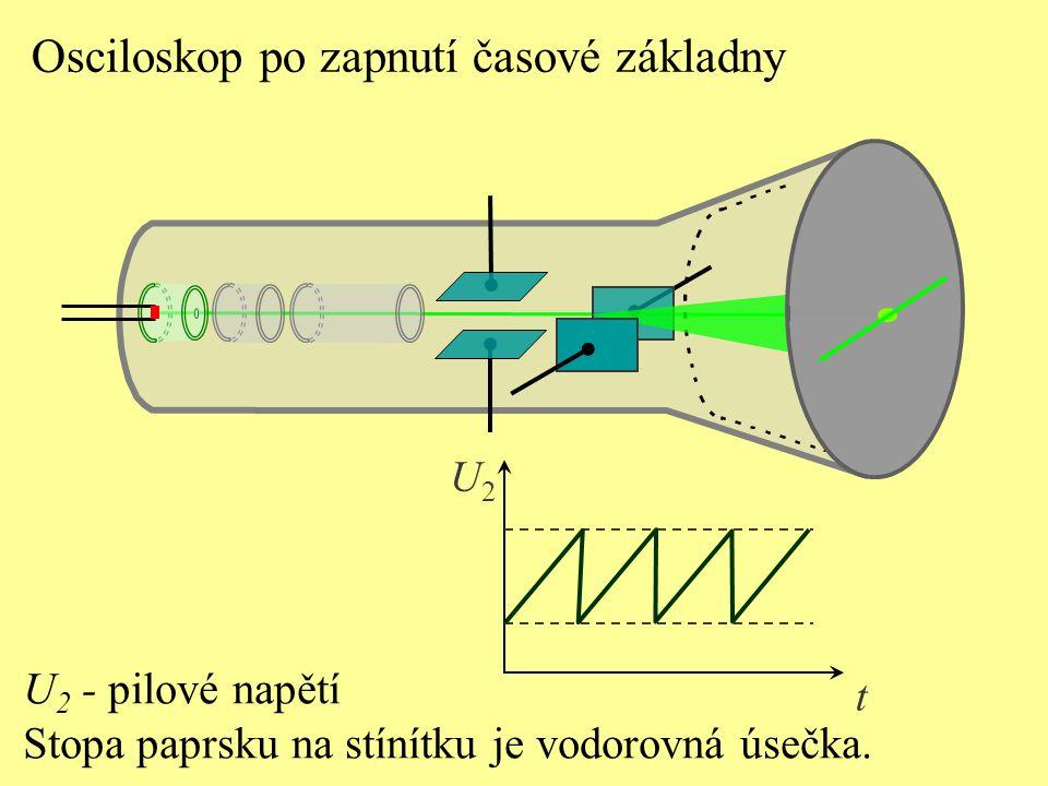 U 2 - pilové napětí Stopa paprsku na stínítku je vodorovná úsečka. t U2U2 Osciloskop po zapnutí časové základny