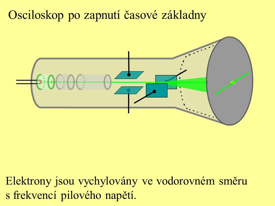 Elektrony jsou vychylovány ve vodorovném směru s frekvencí pilového napětí. Osciloskop po zapnutí časové základny