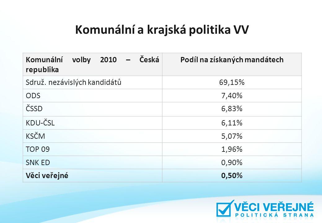 Komunální a krajská politika VV Komunální volby 2010 – Česká republika Podíl na získaných mandátech Sdruž.