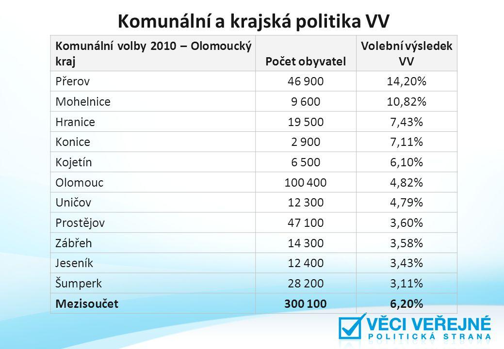 Komunální a krajská politika VV Komunální volby 2010 – Olomoucký krajPočet obyvatel Volební výsledek VV Přerov46 90014,20% Mohelnice9 60010,82% Hranice19 5007,43% Konice2 9007,11% Kojetín6 5006,10% Olomouc100 4004,82% Uničov12 3004,79% Prostějov47 1003,60% Zábřeh14 3003,58% Jeseník12 4003,43% Šumperk28 2003,11% Mezisoučet300 1006,20%