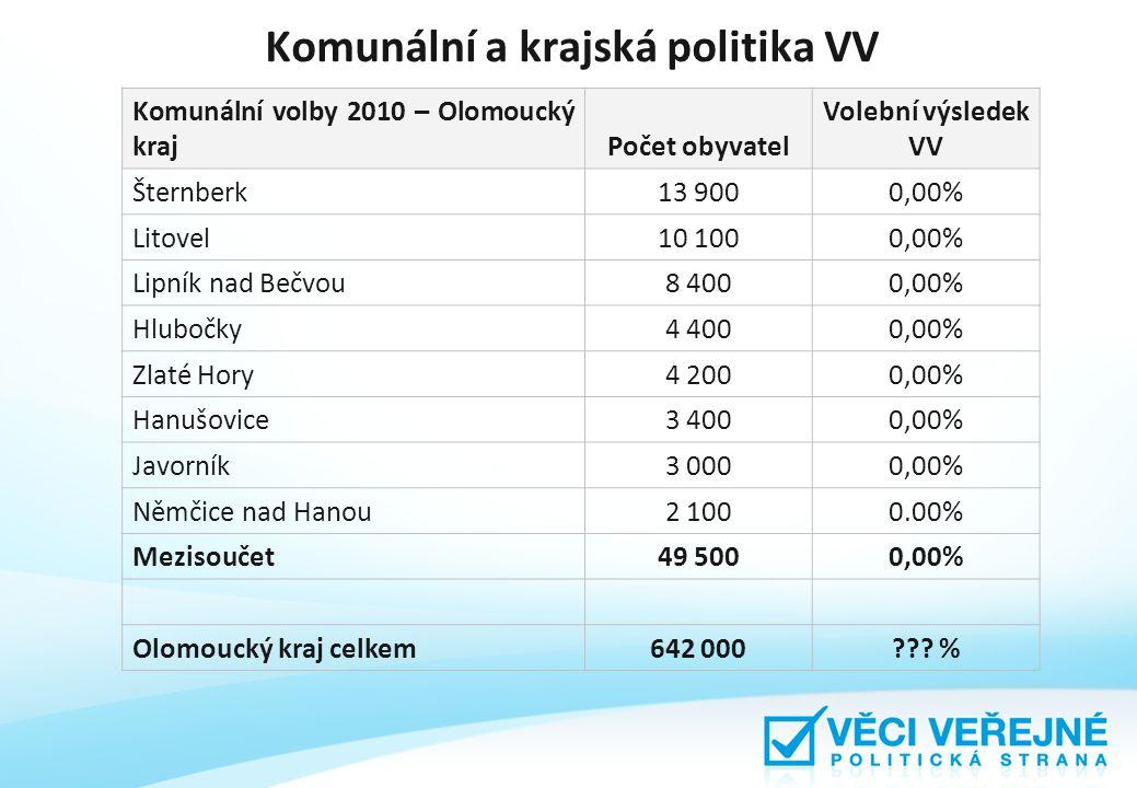 Komunální a krajská politika VV Komunální volby 2010 – Olomoucký krajPočet obyvatel Volební výsledek VV Šternberk13 9000,00% Litovel10 1000,00% Lipník nad Bečvou8 4000,00% Hlubočky4 4000,00% Zlaté Hory4 2000,00% Hanušovice3 4000,00% Javorník3 0000,00% Němčice nad Hanou2 1000.00% Mezisoučet49 5000,00% Olomoucký kraj celkem642 000??.