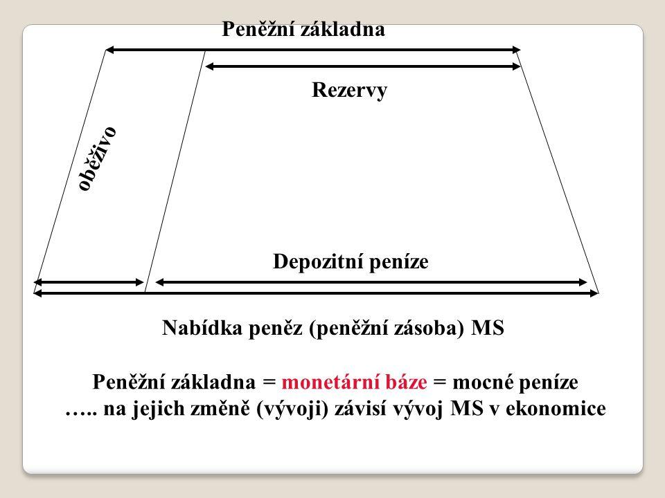 oběživo Peněžní základna Rezervy Depozitní peníze Nabídka peněz (peněžní zásoba) MS Peněžní základna = monetární báze = mocné peníze ….. na jejich změ