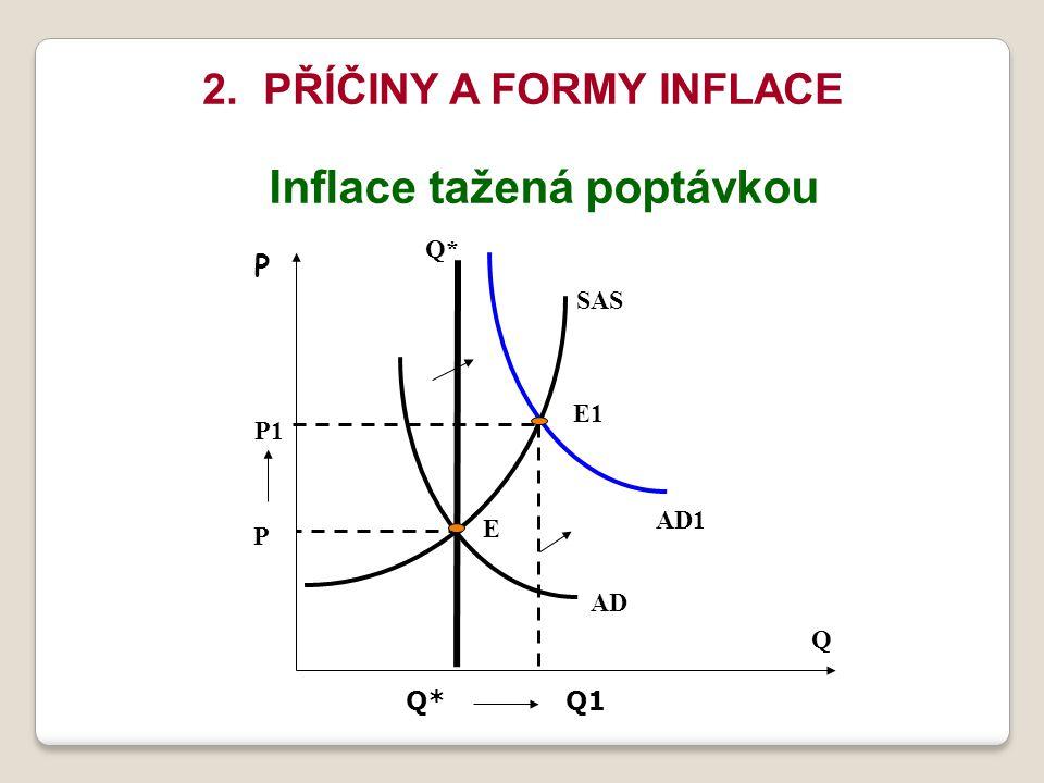 2. PŘÍČINY A FORMY INFLACE Inflace tažená poptávkou SAS AD E AD1 E1 Q* Q P1 P P Q*Q1