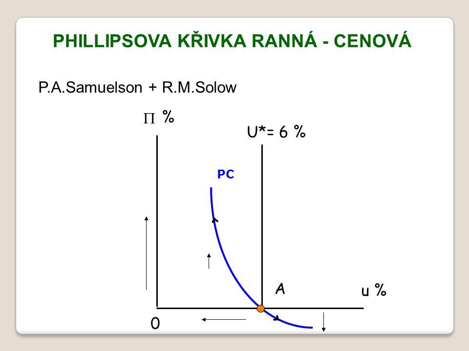 PHILLIPSOVA KŘIVKA RANNÁ - CENOVÁ P.A.Samuelson + R.M.Solow % u % U*= 6 % < < A  0 PC