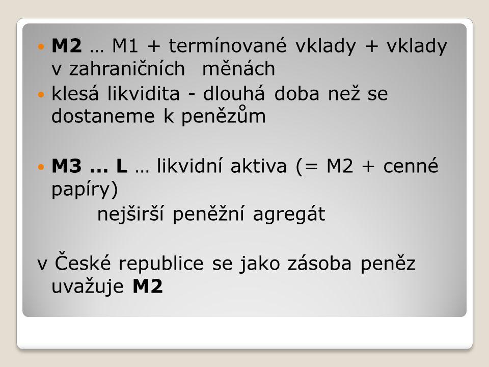 M2 … M1 + termínované vklady + vklady v zahraničních měnách klesá likvidita - dlouhá doba než se dostaneme k penězům M3 … L … likvidní aktiva (= M2 +