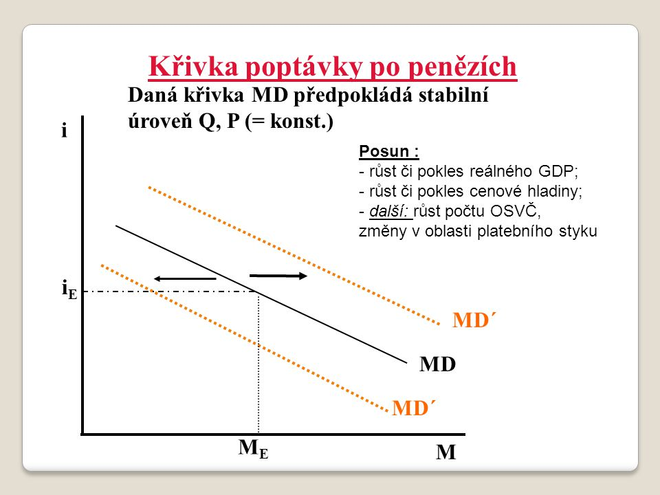 MEME iEiE i M MD´ MD Křivka poptávky po penězích Daná křivka MD předpokládá stabilní úroveň Q, P (= konst.) Posun : - růst či pokles reálného GDP; - r