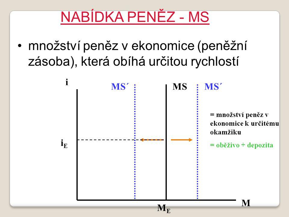 NABÍDKA PENĚZ - MS množství peněz v ekonomice (peněžní zásoba), která obíhá určitou rychlostí iEiE i MEME MS´MSMS´ M = množství peněz v ekonomice k ur