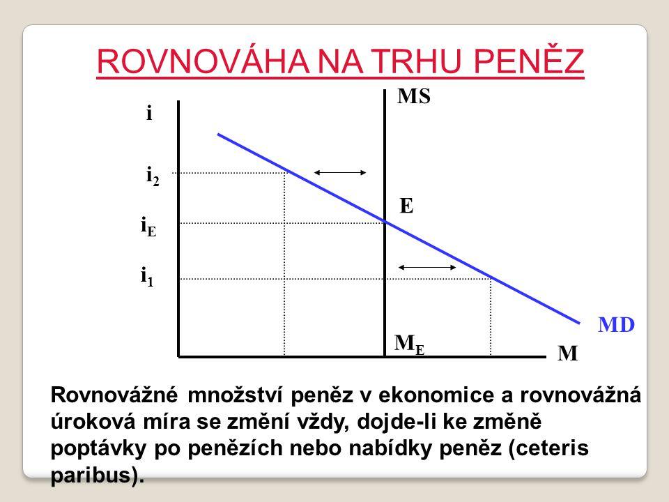 ROVNOVÁHA NA TRHU PENĚZ Rovnovážné množství peněz v ekonomice a rovnovážná úroková míra se změní vždy, dojde-li ke změně poptávky po penězích nebo nab