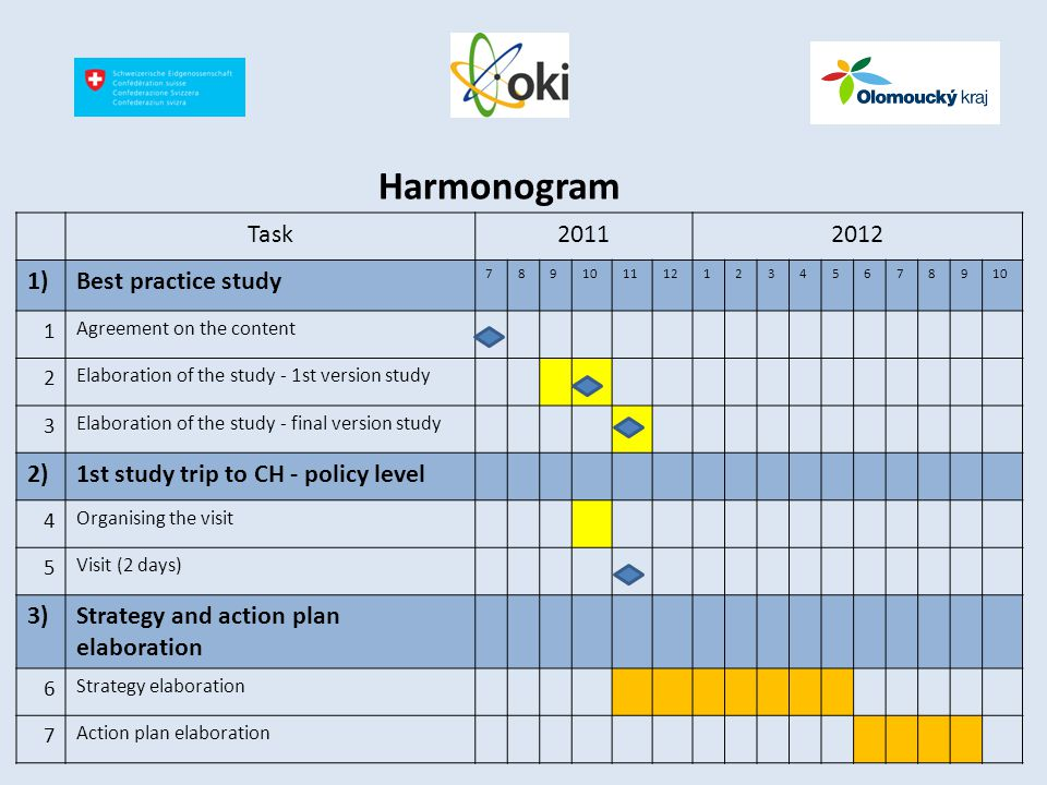 Harmonogram Task20112012 1)Best practice study 78910111212345678910 1 Agreement on the content 2 Elaboration of the study - 1st version study 3 Elaboration of the study - final version study 2)1st study trip to CH - policy level 4 Organising the visit 5 Visit (2 days) 3)Strategy and action plan elaboration 6 Strategy elaboration 7 Action plan elaboration