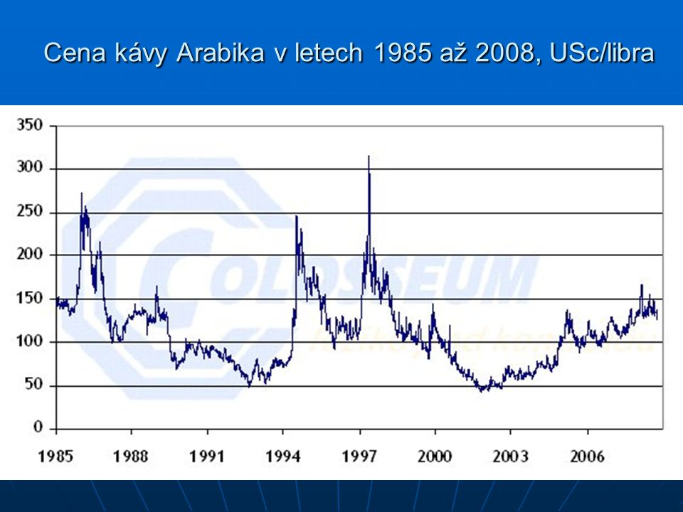 Cena kávy Arabika v letech 1985 až 2008, USc/libra