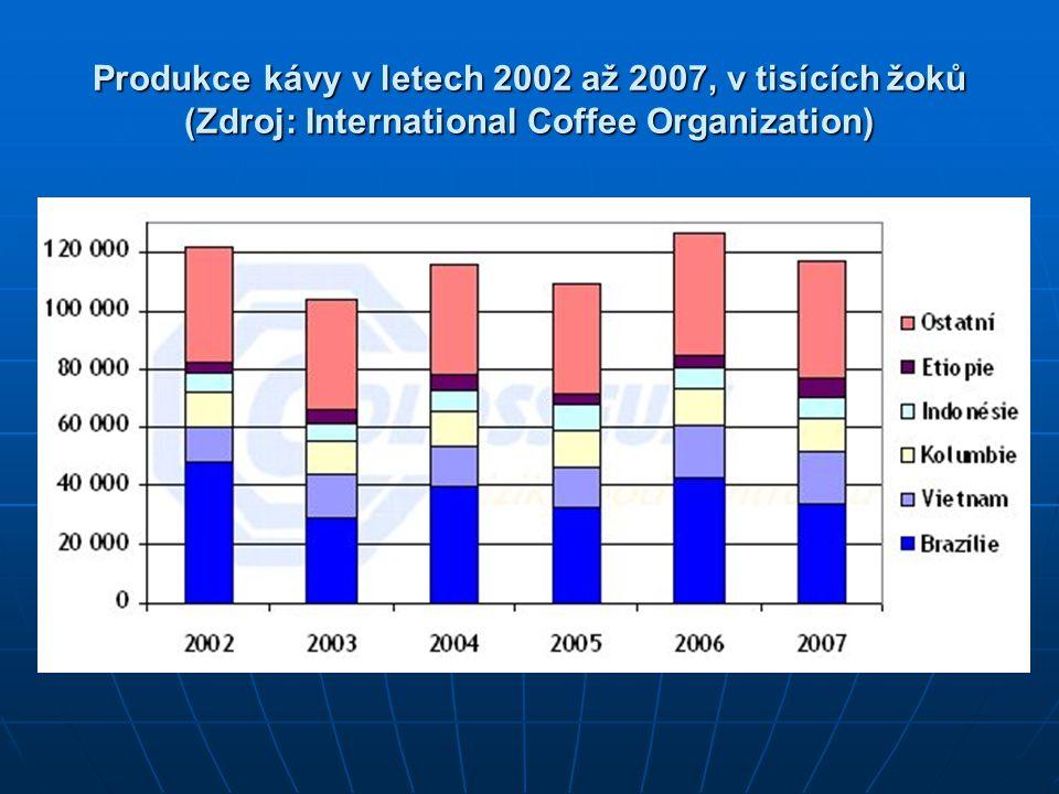 Produkce kávy v letech 2002 až 2007, v tisících žoků (Zdroj: International Coffee Organization)