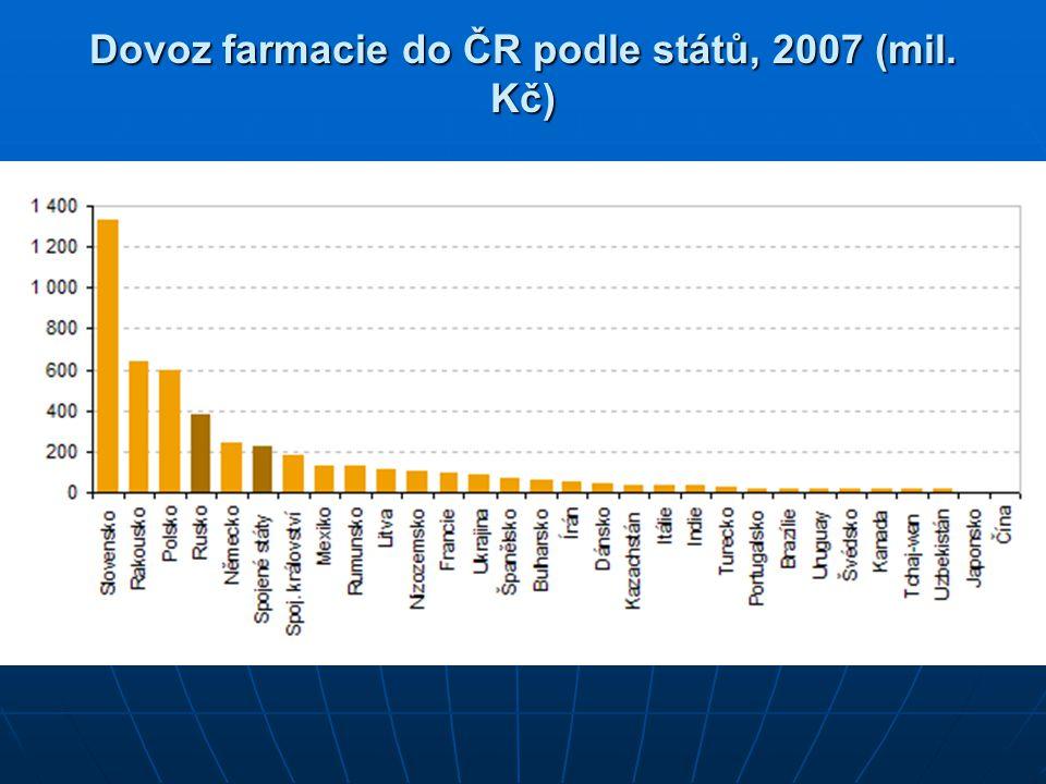 Dovoz farmacie do ČR podle států, 2007 (mil. Kč)
