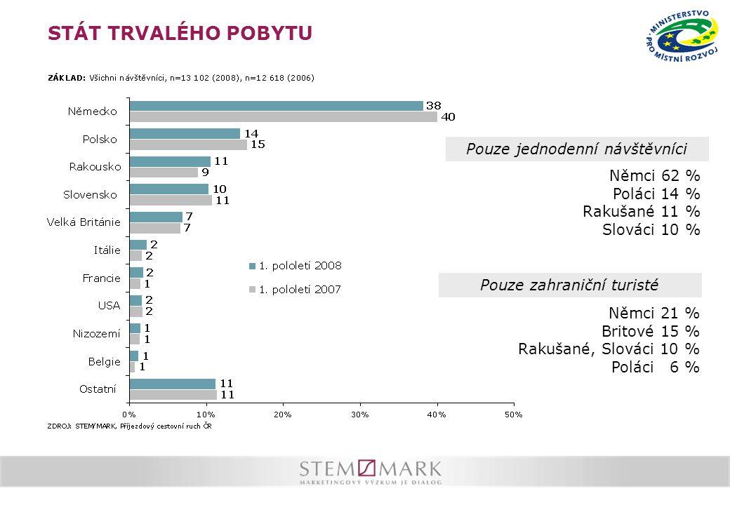 STÁT TRVALÉHO POBYTU Pouze zahraniční turisté Pouze jednodenní návštěvníci Němci 62 % Poláci 14 % Rakušané 11 % Slováci 10 % Němci 21 % Britové 15 % Rakušané, Slováci 10 % Poláci 6 %