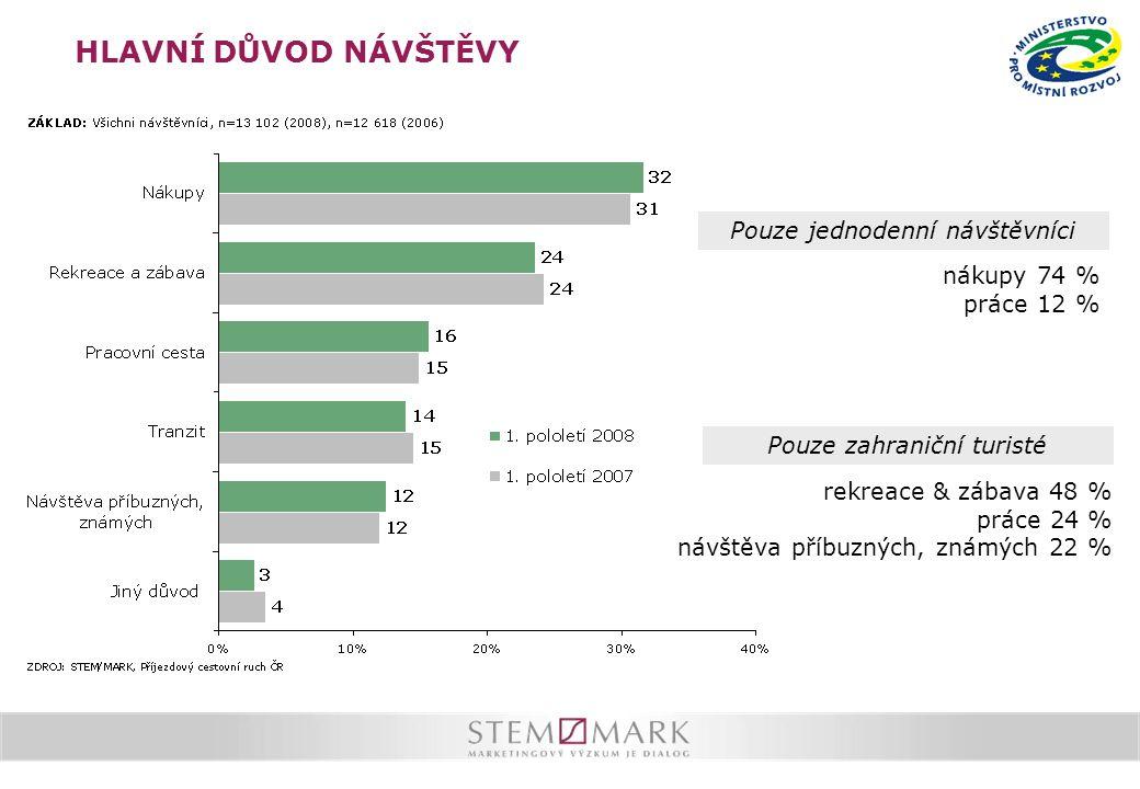 HLAVNÍ DŮVOD NÁVŠTĚVY Pouze zahraniční turisté Pouze jednodenní návštěvníci nákupy 74 % práce 12 % rekreace & zábava 48 % práce 24 % návštěva příbuzných, známých 22 %