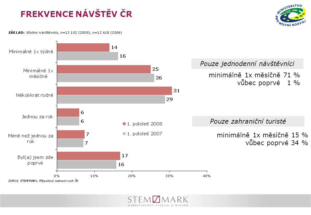 FREKVENCE NÁVŠTĚV ČR Pouze zahraniční turisté Pouze jednodenní návštěvníci minimálně 1x měsíčně 71 % vůbec poprvé 1 % minimálně 1x měsíčně 15 % vůbec poprvé 34 %