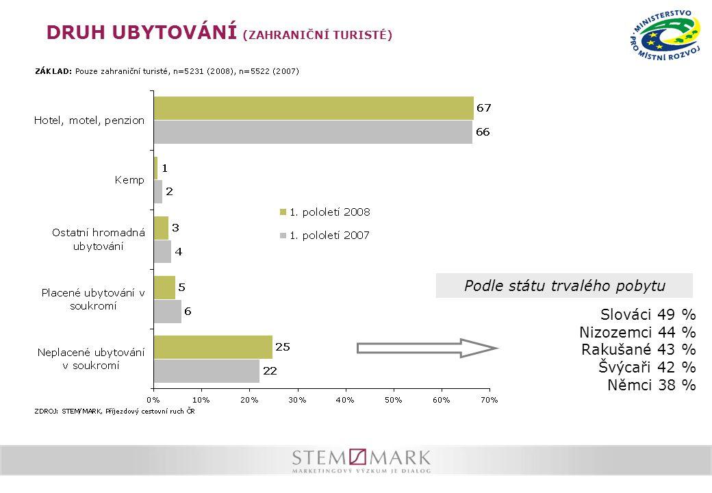 DRUH UBYTOVÁNÍ (ZAHRANIČNÍ TURISTÉ) Podle státu trvalého pobytu Slováci 49 % Nizozemci 44 % Rakušané 43 % Švýcaři 42 % Němci 38 %