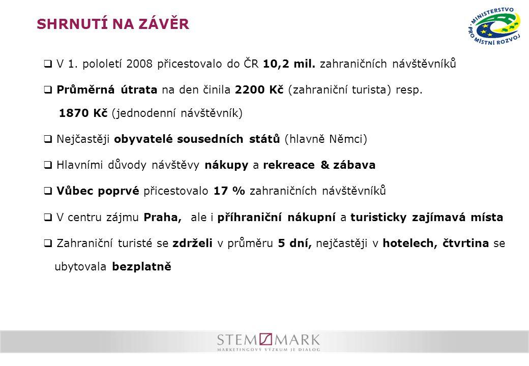 SHRNUTÍ NA ZÁVĚR  V 1. pololetí 2008 přicestovalo do ČR 10,2 mil.