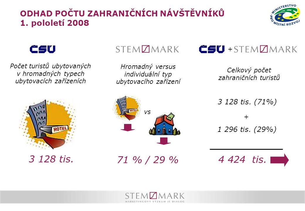 Počet turistů ubytovaných v hromadných typech ubytovacích zařízeních Hromadný versus individuální typ ubytovacího zařízení + 3 128 tis.