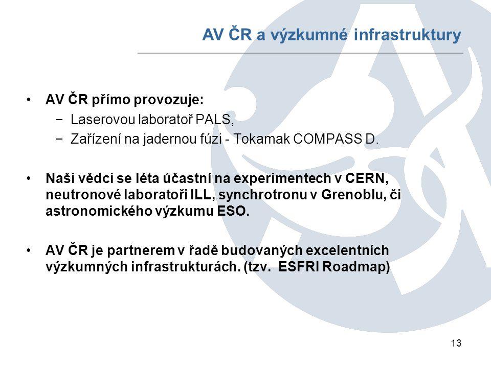 13 AV ČR přímo provozuje: −Laserovou laboratoř PALS, −Zařízení na jadernou fúzi - Tokamak COMPASS D.