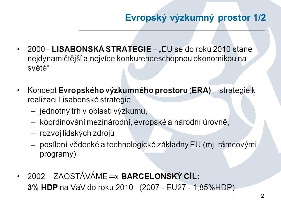 """2 Evropský výzkumný prostor 1/2 2000 - LISABONSKÁ STRATEGIE – """"EU se do roku 2010 stane nejdynamičtější a nejvíce konkurenceschopnou ekonomikou na světě Koncept Evropského výzkumného prostoru (ERA) – strategie k realizaci Lisabonské strategie –jednotný trh v oblasti výzkumu, –koordinování mezinárodní, evropské a národní úrovně, –rozvoj lidských zdrojů –posílení vědecké a technologické základny EU (mj."""