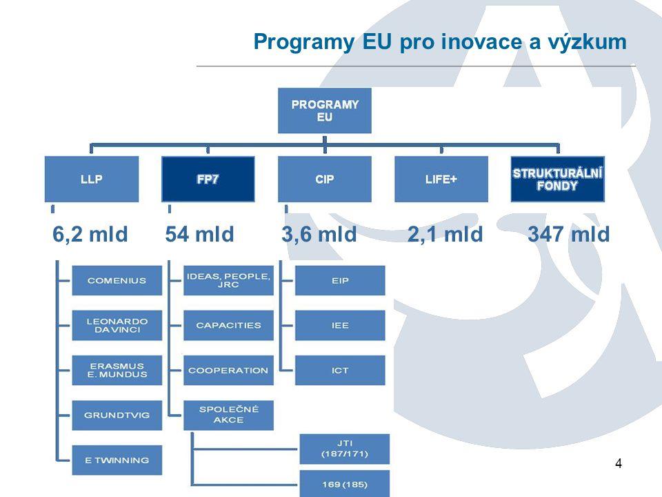 15 PROJEKT ELI - Extreme Light Infrastructure součástí evropského plánu na vybudování příští generace velkých výzkumných zařízení sídlo v ČR – Dolní Břežany vybudování nejmodernějšího laserového zařízení zaměřeného na základní i aplikovaný výzkum v oblasti interakce světla s hmotou cena projektu – ~ 6,8 mld samostatná právnická osoba (ERIC)