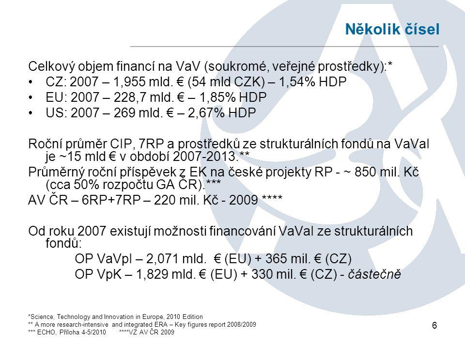 6 Několik čísel Celkový objem financí na VaV (soukromé, veřejné prostředky):* CZ: 2007 – 1,955 mld.