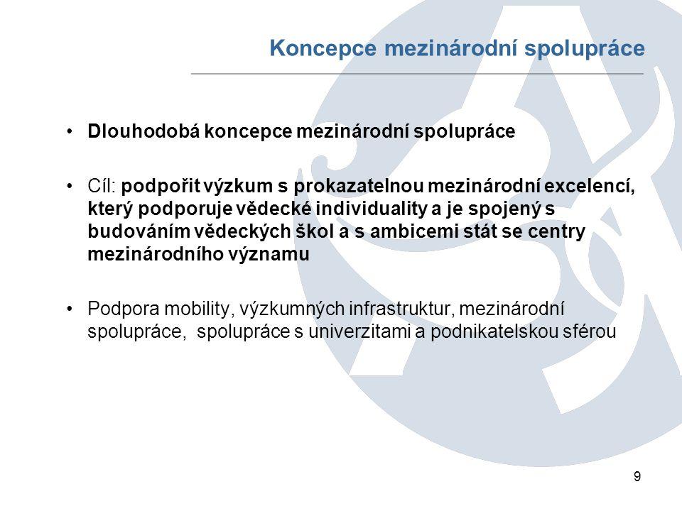 10 Mezinárodní spolupráce S mezinárodními vládními organizacemi CERN, ESO, ESA, ESF, UNESCO S mezinárodními nevládními vědeckými institucemi ALLEA, EASAC, UAI, IAP, ICSU Vlastní program bilaterální spolupráce Spolupráce v rámci struktur EU COST, ESF, Norské fondy, Výzkumný fond uhlí a oceli, Kultura 2007, ESA, ESO, EUREKA, Společné podniky (spolupráce na základě čl.
