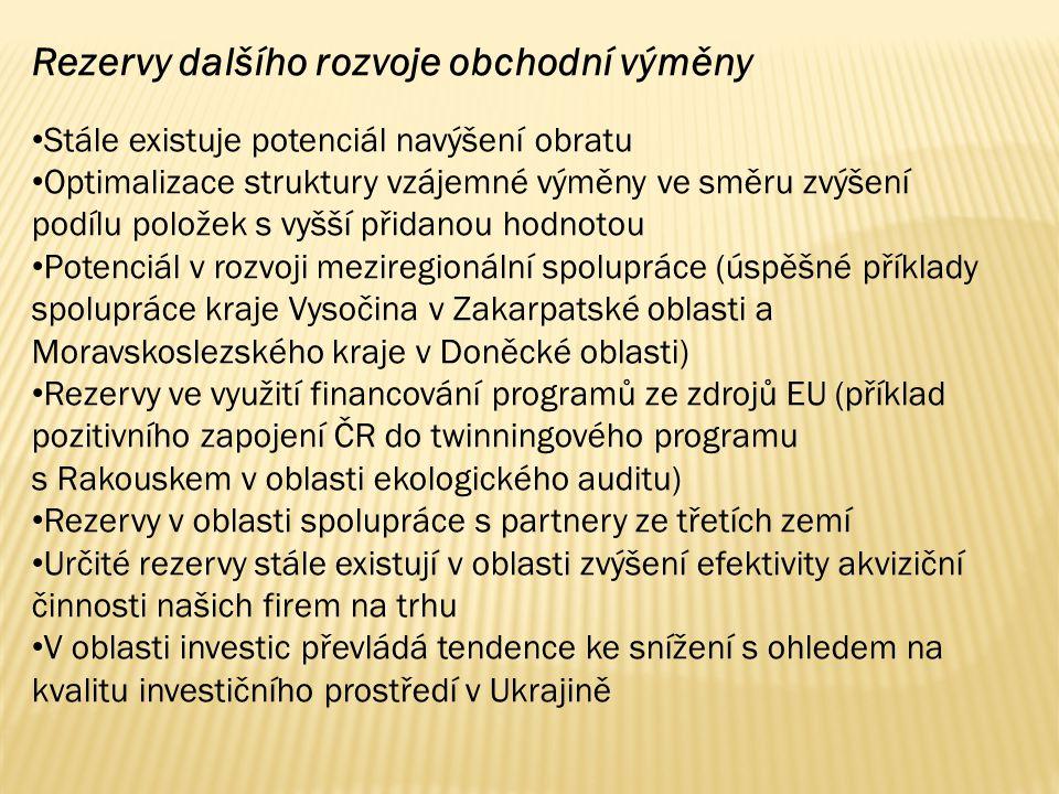 Rezervy dalšího rozvoje obchodní výměny Stále existuje potenciál navýšení obratu Optimalizace struktury vzájemné výměny ve směru zvýšení podílu položek s vyšší přidanou hodnotou Potenciál v rozvoji meziregionální spolupráce (úspěšné příklady spolupráce kraje Vysočina v Zakarpatské oblasti a Moravskoslezského kraje v Doněcké oblasti) Rezervy ve využití financování programů ze zdrojů EU (příklad pozitivního zapojení ČR do twinningového programu s Rakouskem v oblasti ekologického auditu) Rezervy v oblasti spolupráce s partnery ze třetích zemí Určité rezervy stále existují v oblasti zvýšení efektivity akviziční činnosti našich firem na trhu V oblasti investic převládá tendence ke snížení s ohledem na kvalitu investičního prostředí v Ukrajině