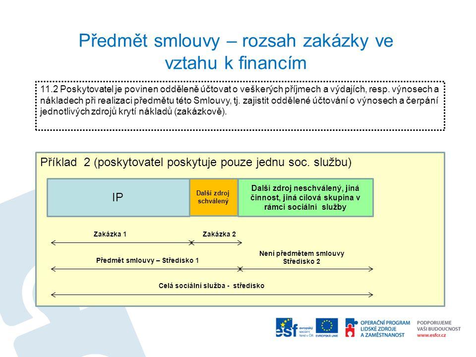 Příklad 2 (poskytovatel poskytuje pouze jednu soc. službu) Předmět smlouvy – rozsah zakázky ve vztahu k financím IP Další zdroj schválený Další zdroj