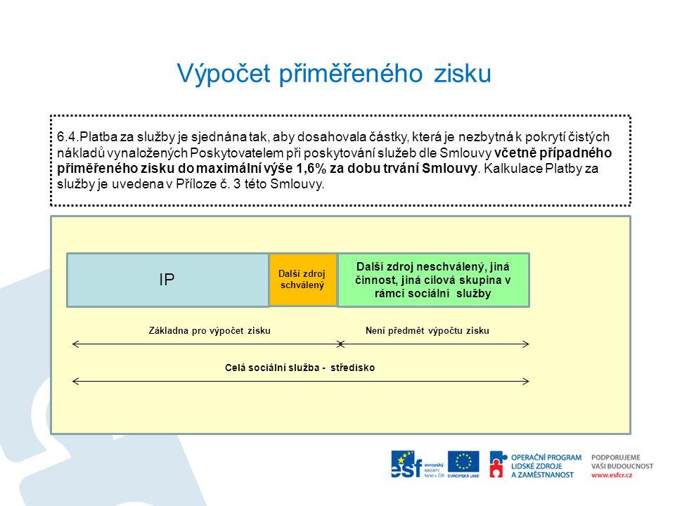 Výpočet přiměřeného zisku IP Další zdroj schválený Další zdroj neschválený, jiná činnost, jiná cílová skupina v rámci sociální služby Základna pro výp