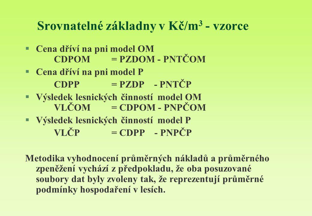Srovnatelné základny v Kč/m 3 - vzorce §Cena dříví na pni model OM CDPOM = PZDOM - PNTČOM §Cena dříví na pni model P CDPP = PZDP - PNTČP §Výsledek lesnických činností model OM VLČOM = CDPOM - PNPČOM §Výsledek lesnických činností model P VLČP = CDPP - PNPČP Metodika vyhodnocení průměrných nákladů a průměrného zpeněžení vychází z předpokladu, že oba posuzované soubory dat byly zvoleny tak, že reprezentují průměrné podmínky hospodaření v lesích.