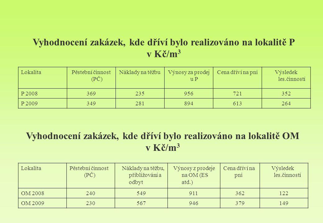 LokalitaPěstební činnost (PČ) Náklady na těžbuVýnosy za prodej u P Cena dříví na pniVýsledek les.činností P 2008369235956721352 P 2009349281894613264 LokalitaPěstební činnost (PČ) Náklady na těžbu, přibližování a odbyt Výnosy z prodeje na OM (ES atd.) Cena dříví na pni Výsledek les.činností OM 2008240549911362122 OM 2009230567946379149 Vyhodnocení zakázek, kde dříví bylo realizováno na lokalitě OM v Kč/m 3 Vyhodnocení zakázek, kde dříví bylo realizováno na lokalitě P v Kč/m 3