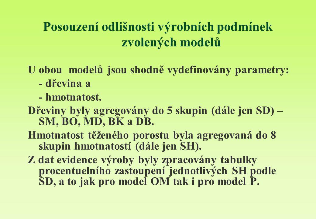 Posouzení odlišnosti výrobních podmínek zvolených modelů U obou modelů jsou shodně vydefinovány parametry: - dřevina a - hmotnatost. Dřeviny byly agre
