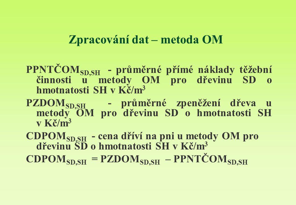 Zpracování dat – metoda OM PPNTČOM SD,SH - průměrné přímé náklady těžební činnosti u metody OM pro dřevinu SD o hmotnatosti SH v Kč/m 3 PZDOM SD,SH - průměrné zpeněžení dřeva u metody OM pro dřevinu SD o hmotnatosti SH v Kč/m 3 CDPOM SD,SH - cena dříví na pni u metody OM pro dřevinu SD o hmotnatosti SH v Kč/m 3 CDPOM SD,SH = PZDOM SD,SH – PPNTČOM SD,SH