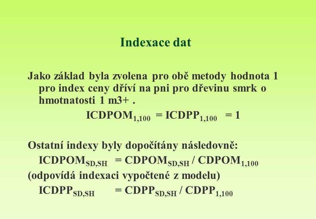 Indexace dat Jako základ byla zvolena pro obě metody hodnota 1 pro index ceny dříví na pni pro dřevinu smrk o hmotnatosti 1 m3+. ICDPOM 1,100 = ICDPP