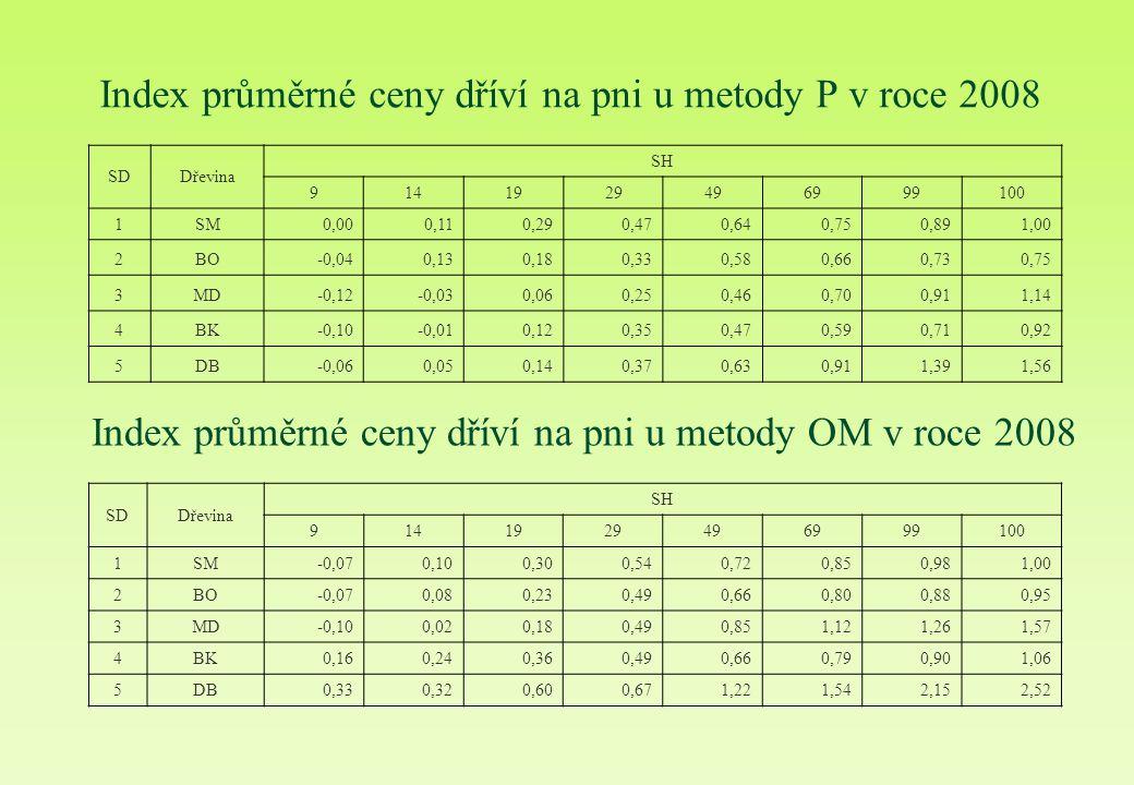 Index průměrné ceny dříví na pni u metody P v roce 2008 SDDřevina SH 9141929496999100 1SM0,000,110,290,470,640,750,891,00 2BO-0,040,130,180,330,580,660,730,75 3MD-0,12-0,030,060,250,460,700,911,14 4BK-0,10-0,010,120,350,470,590,710,92 5DB-0,060,050,140,370,630,911,391,56 SDDřevina SH 9141929496999100 1SM-0,070,100,300,540,720,850,981,00 2BO-0,070,080,230,490,660,800,880,95 3MD-0,100,020,180,490,851,121,261,57 4BK0,160,240,360,490,660,790,901,06 5DB0,330,320,600,671,221,542,152,52 Index průměrné ceny dříví na pni u metody OM v roce 2008