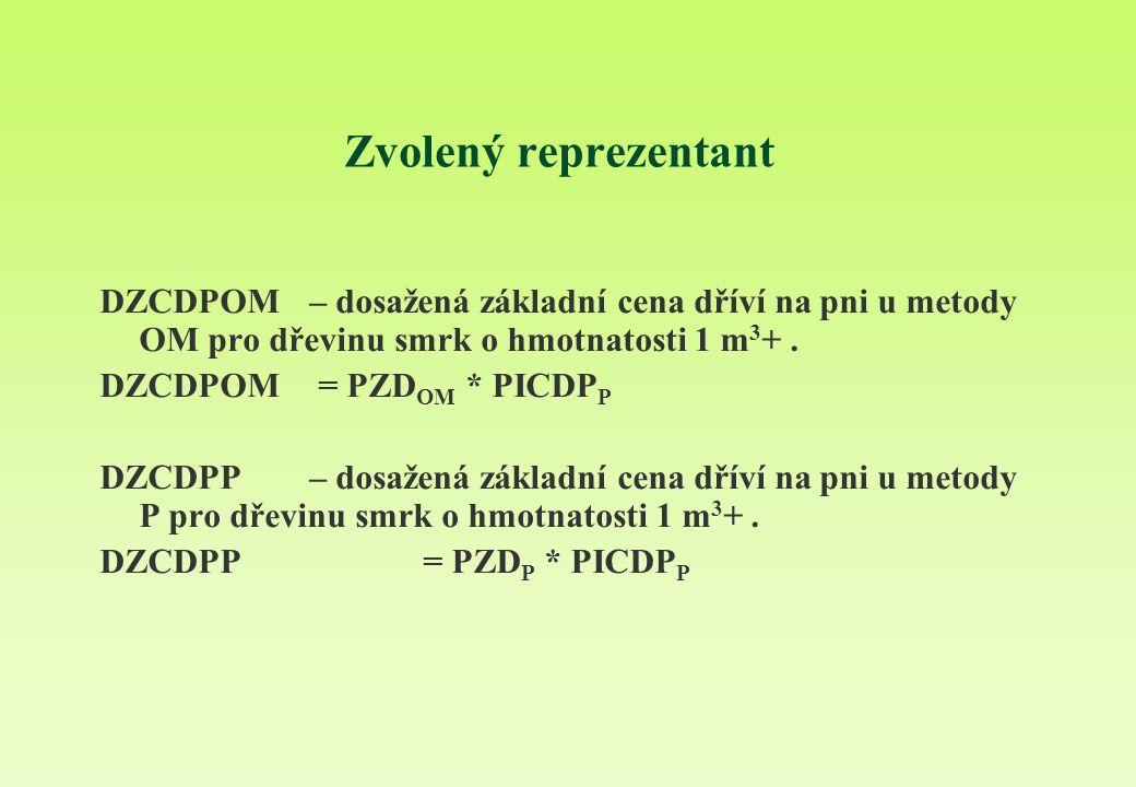 Zvolený reprezentant DZCDPOM – dosažená základní cena dříví na pni u metody OM pro dřevinu smrk o hmotnatosti 1 m 3 +. DZCDPOM = PZD OM * PICDP P DZCD