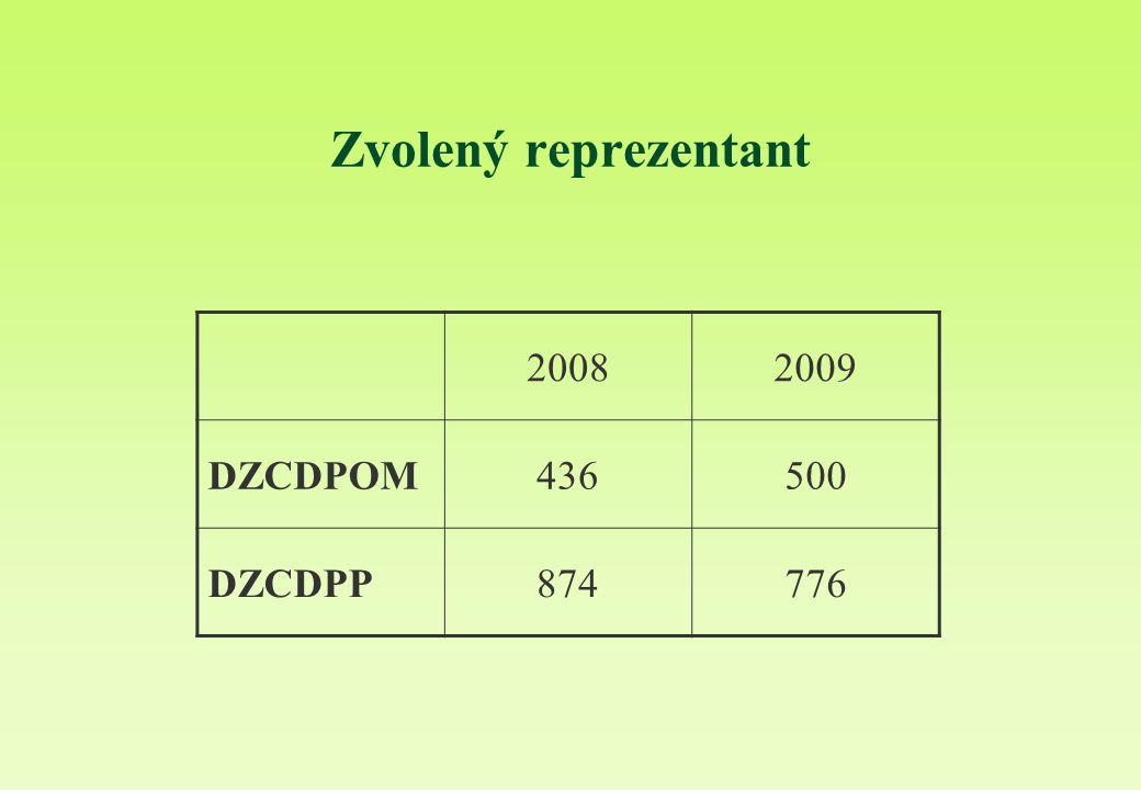 Zvolený reprezentant 20082009 DZCDPOM436500 DZCDPP874776